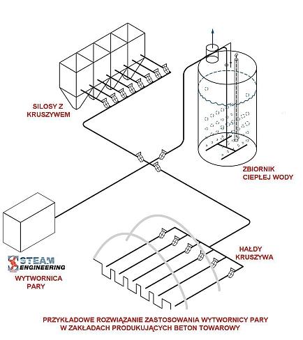 Produkcja betonu towarowego